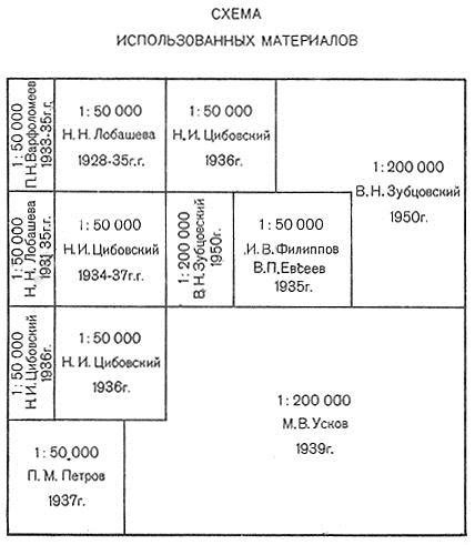 Схема использованных